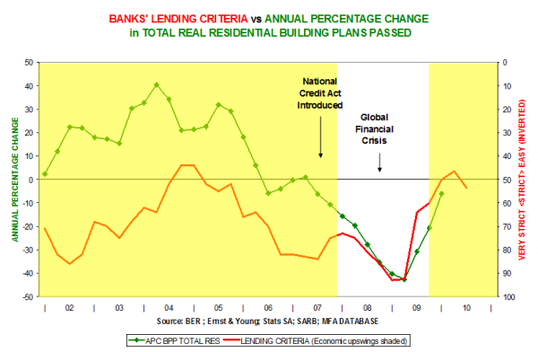Banks' lending criteria vs Annual percentage change in total real residential building plans passed