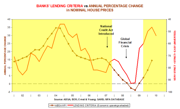 Banks' lending criteria vs Annual percentage change in normal house prices