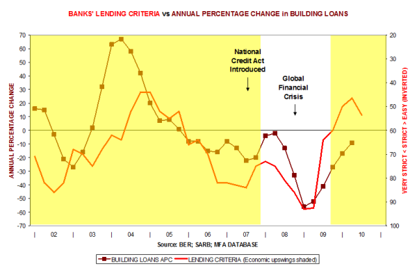 Banks' lending criteria vs Annual percentage change in building loans