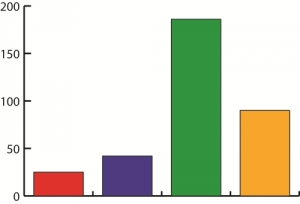 Leading Economic Indicators: Vehicle Sales & Transfer Duty